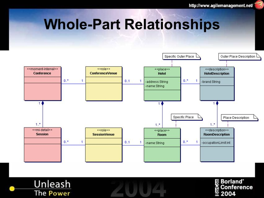 http://www.agilemanagement.net/ Whole-Part Relationships