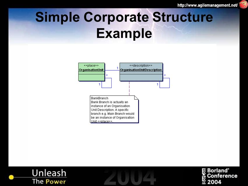 http://www.agilemanagement.net/ Simple Corporate Structure Example