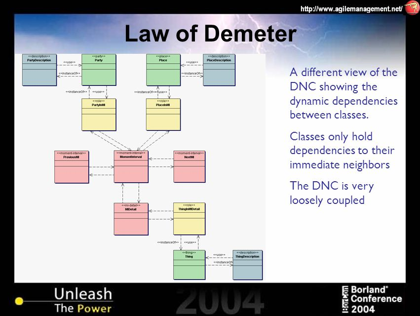 http://www.agilemanagement.net/ Law of Demeter A different view of the DNC showing the dynamic dependencies between classes.