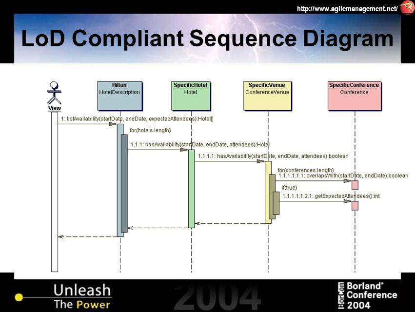 http://www.agilemanagement.net/ LoD Compliant Sequence Diagram