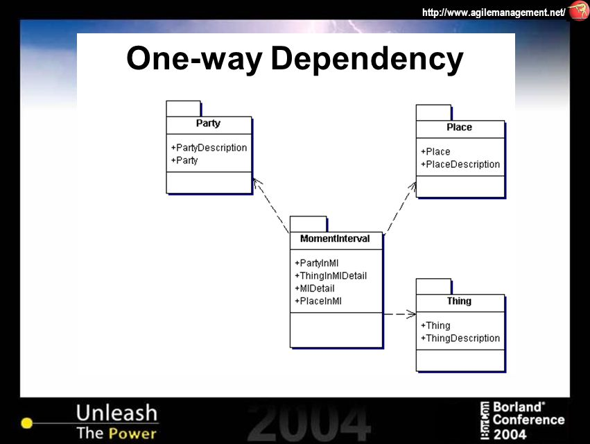 http://www.agilemanagement.net/ One-way Dependency