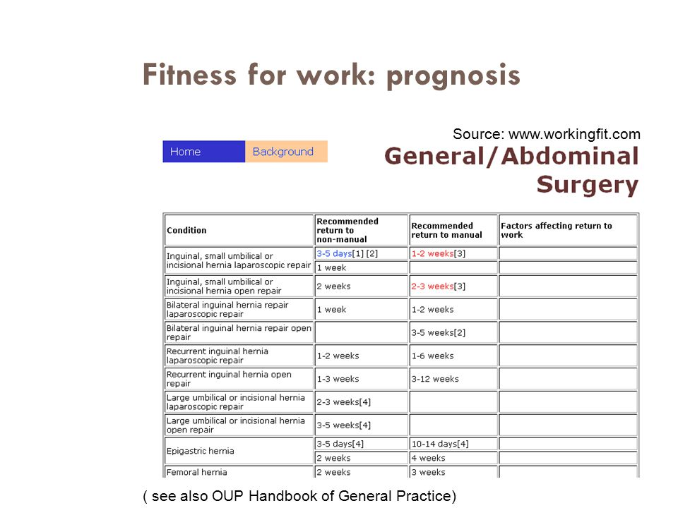 Fitness for work: prognosis ( see also OUP Handbook of General Practice) Source: www.workingfit.com