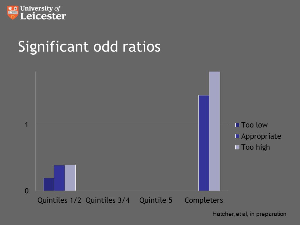 Significant odd ratios Hatcher, et al, in preparation