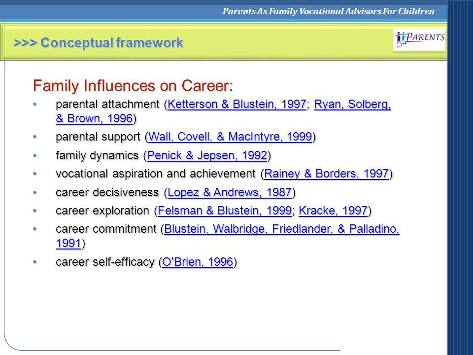 Parents As Family Vocational Advisors For Children >>> Conceptual framework Family Influences on Career: parental attachment (Ketterson & Blustein, 19