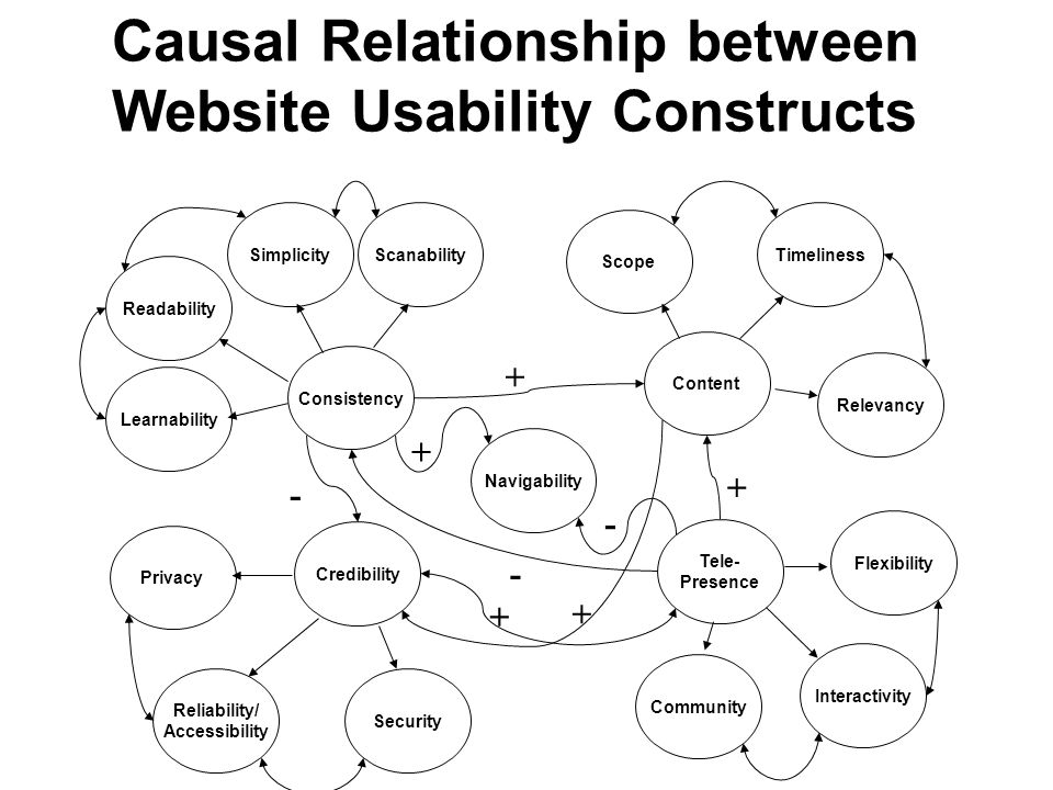 Flexibility Tele- Presence Community Scanability Learnability Readability Interactivity Consistency Simplicity Navigability Timeliness Content Relevancy Scope Privacy Reliability/ Accessibility Security Credibility Website Usability Constructs