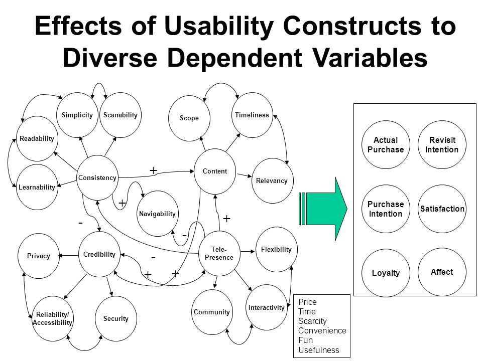 Flexibility Tele- Presence Community Scanability Learnability Readability Interactivity Consistency Simplicity Navigability Timeliness Content Relevancy Scope Privacy Reliability/ Accessibility Security Credibility + + - + - + - + Causal Relationship between Website Usability Constructs
