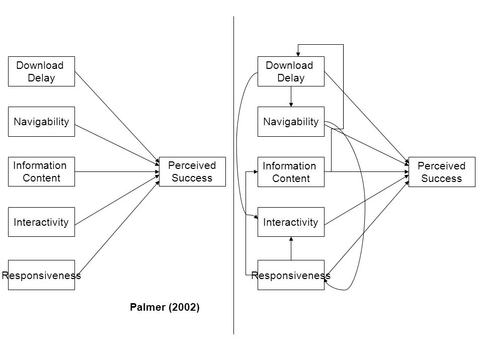 Agarwal and Venkatesh (2002) Content Ease of Use Promotion Made-for-the-medium Emotion Palmer (2002) Download Delay Navigability Information Content Interactivity Responsiveness Kim et al.