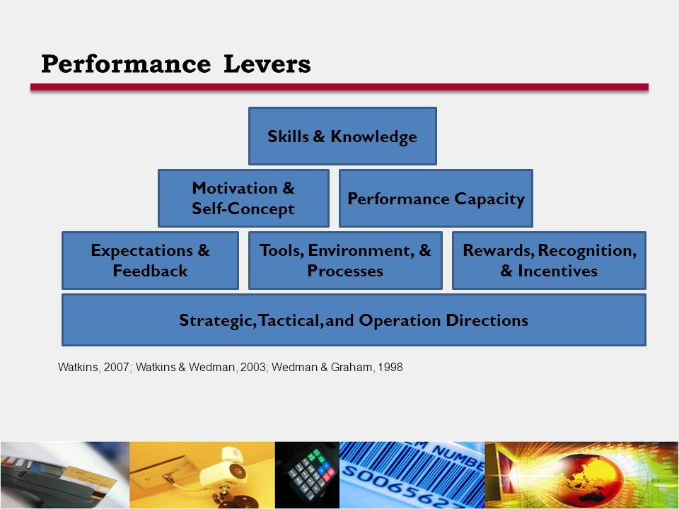 Skills & Knowledge Strategic, Tactical, and Operation Directions Expectations & Feedback Tools, Environment, & Processes Rewards, Recognition, & Incentives Performance Capacity Motivation & Self-Concept Watkins, 2007; Watkins & Wedman, 2003; Wedman & Graham, 1998 Performance Levers