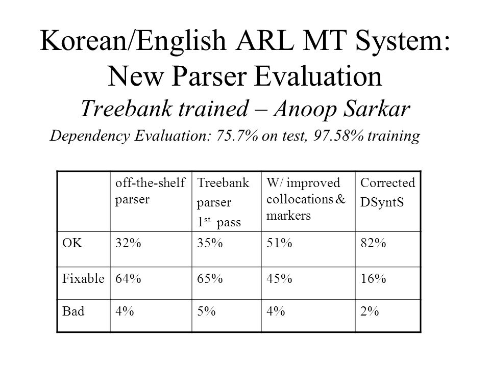 Korean/English ARL MT System: New Parser Evaluation Treebank trained – Anoop Sarkar off-the-shelf parser Treebank parser 1 st pass W/ improved colloca
