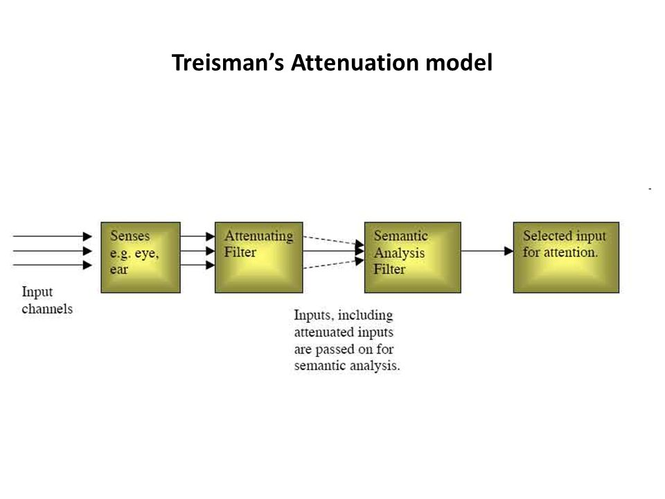 Attention: Late filter models Deutch & Norman pertinence model: response filter based on enduring dispositions and momentary intentions Problem in assessing late vs.