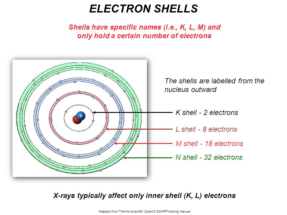 K shell - 2 electrons L shell - 8 electrons M shell - 18 electrons N shell - 32 electrons Shells have specific names (i.e., K, L, M) and only hold a c