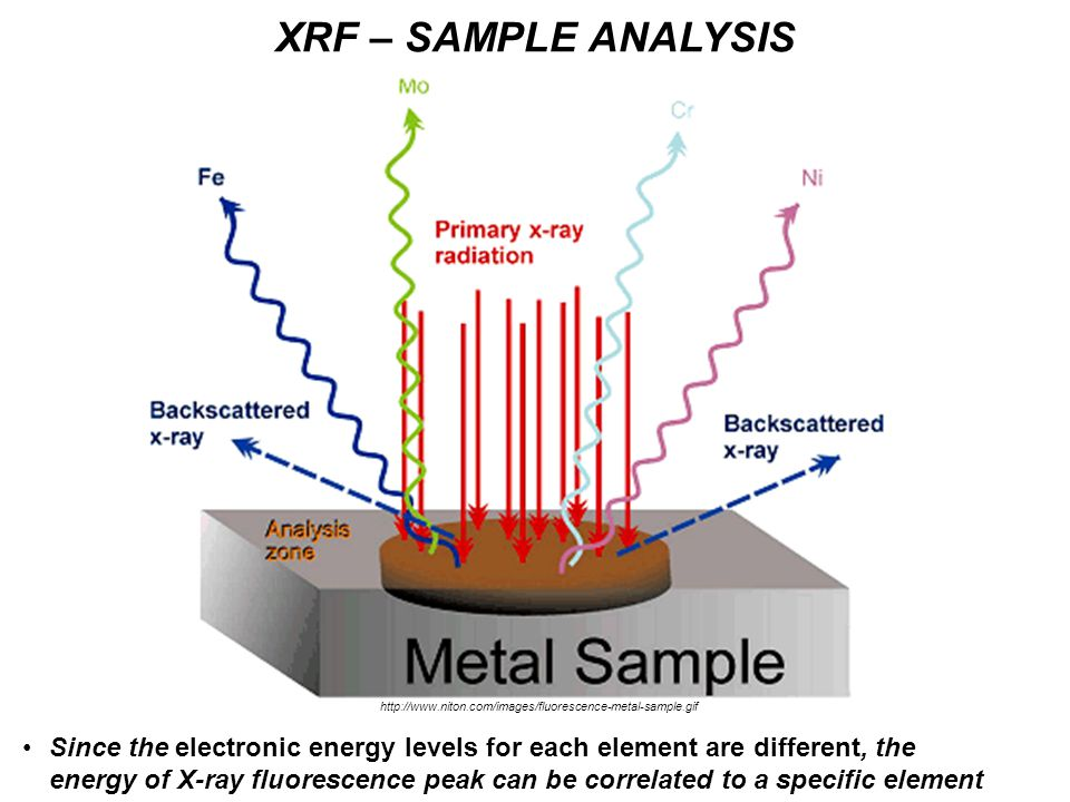 Since the electronic energy levels for each element are different, the energy of X-ray fluorescence peak can be correlated to a specific element XRF – SAMPLE ANALYSIS http://www.niton.com/images/fluorescence-metal-sample.gif