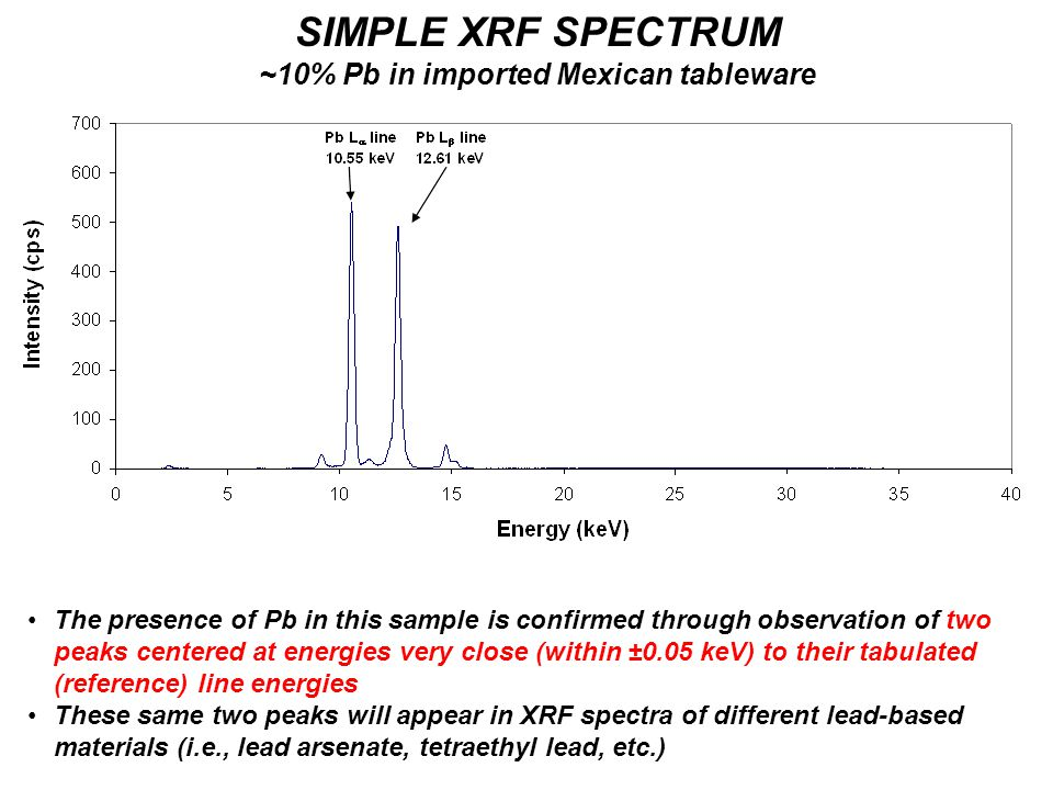 SIMPLE XRF SPECTRUM ~10% Pb in imported Mexican tableware The presence of Pb in this sample is confirmed through observation of two peaks centered at energies very close (within ±0.05 keV) to their tabulated (reference) line energies These same two peaks will appear in XRF spectra of different lead-based materials (i.e., lead arsenate, tetraethyl lead, etc.)