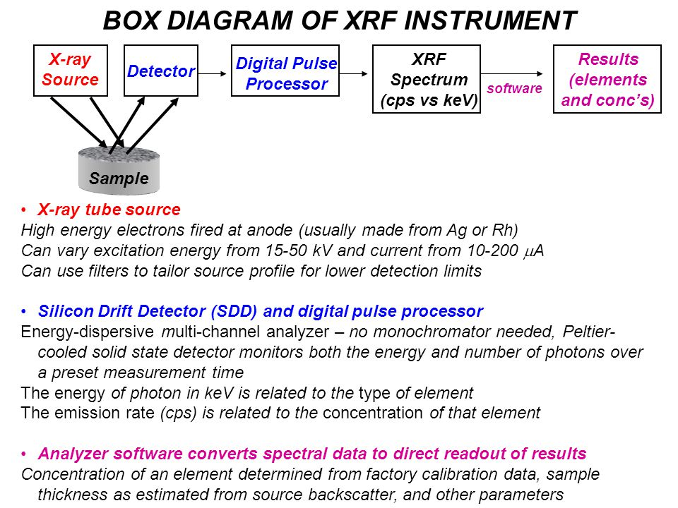 BOX DIAGRAM OF XRF INSTRUMENT X-ray tube source High energy electrons fired at anode (usually made from Ag or Rh) Can vary excitation energy from 15-50 kV and current from 10-200  A Can use filters to tailor source profile for lower detection limits Silicon Drift Detector (SDD) and digital pulse processor Energy-dispersive multi-channel analyzer – no monochromator needed, Peltier- cooled solid state detector monitors both the energy and number of photons over a preset measurement time The energy of photon in keV is related to the type of element The emission rate (cps) is related to the concentration of that element Analyzer software converts spectral data to direct readout of results Concentration of an element determined from factory calibration data, sample thickness as estimated from source backscatter, and other parameters X-ray Source Detector Sample Digital Pulse Processor XRF Spectrum (cps vs keV) Results (elements and conc's) software