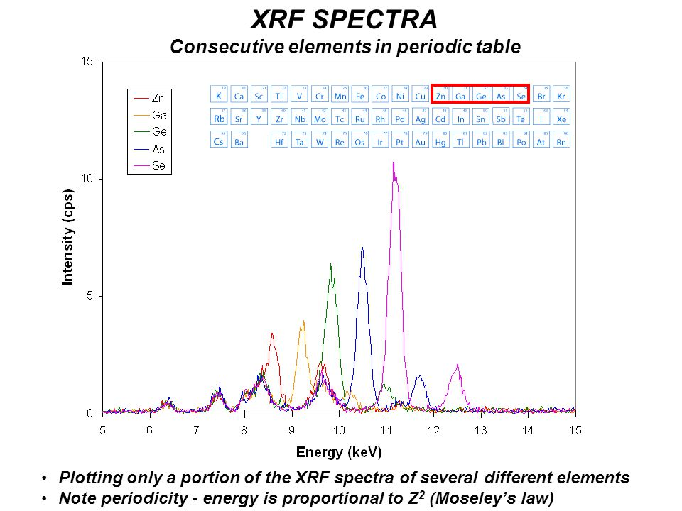 XRF SPECTRA Consecutive elements in periodic table Plotting only a portion of the XRF spectra of several different elements Note periodicity - energy is proportional to Z 2 (Moseley's law)