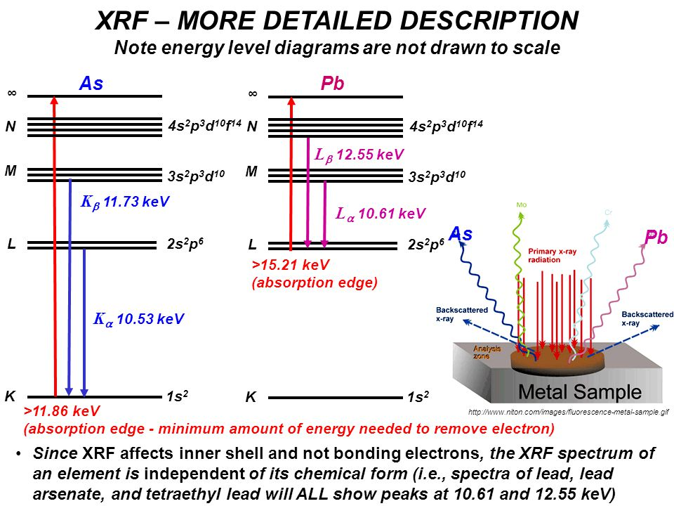 Since XRF affects inner shell and not bonding electrons, the XRF spectrum of an element is independent of its chemical form (i.e., spectra of lead, lead arsenate, and tetraethyl lead will ALL show peaks at 10.61 and 12.55 keV) XRF – MORE DETAILED DESCRIPTION Note energy level diagrams are not drawn to scale K L M ∞ 1s 2 2s 2 p 6 3s 2 p 3 d 10 L  12.55 keV N 4s 2 p 3 d 10 f 14 L  10.61 keV Pb >15.21 keV (absorption edge) Pb As K L M ∞ 1s 2 2s 2 p 6 3s 2 p 3 d 10 K  11.73 keV N 4s 2 p 3 d 10 f 14 K  10.53 keV As >11.86 keV (absorption edge - minimum amount of energy needed to remove electron) http://www.niton.com/images/fluorescence-metal-sample.gif