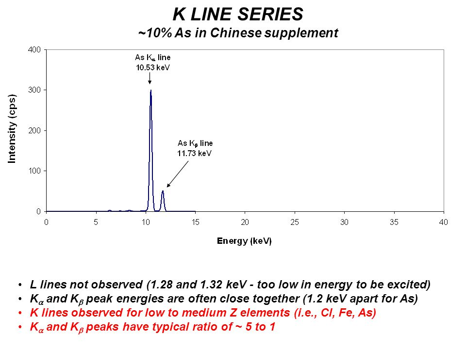 K LINE SERIES ~10% As in Chinese supplement L lines not observed (1.28 and 1.32 keV - too low in energy to be excited) K  and K  peak energies are often close together (1.2 keV apart for As) K lines observed for low to medium Z elements (i.e., Cl, Fe, As) K  and K  peaks have typical ratio of ~ 5 to 1