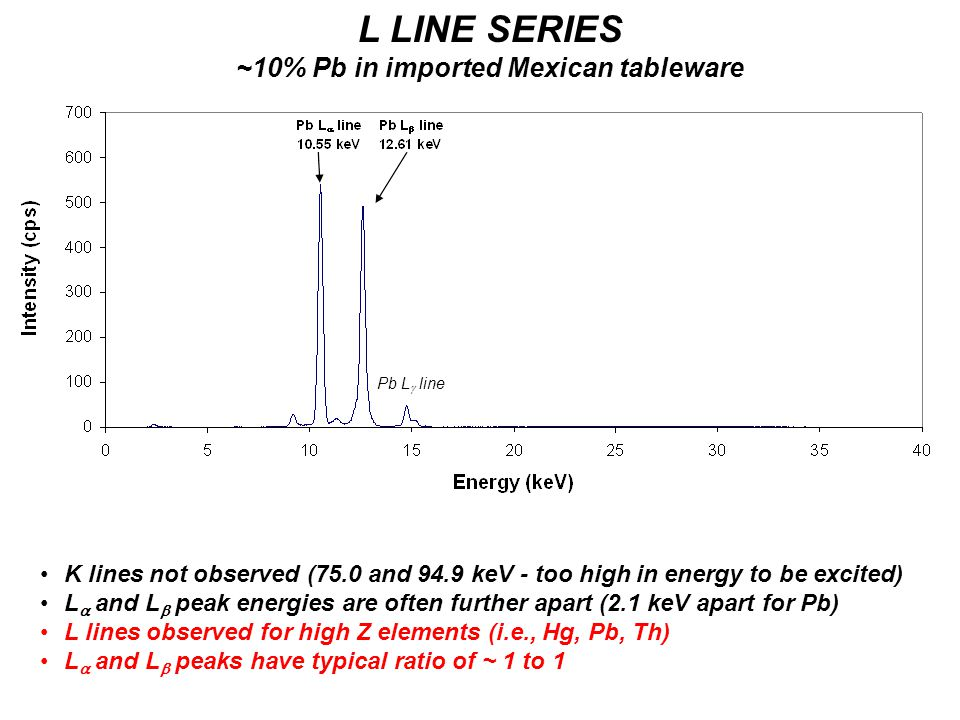 L LINE SERIES ~10% Pb in imported Mexican tableware K lines not observed (75.0 and 94.9 keV - too high in energy to be excited) L  and L  peak energ