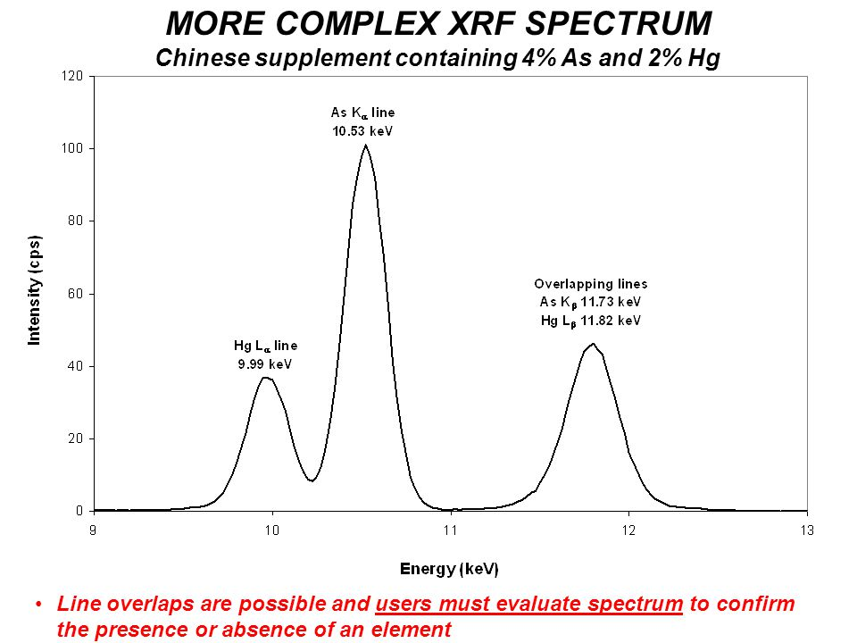 MORE COMPLEX XRF SPECTRUM Chinese supplement containing 4% As and 2% Hg Line overlaps are possible and users must evaluate spectrum to confirm the presence or absence of an element