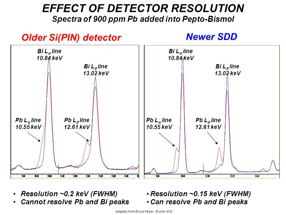 Resolution ~0.2 keV (FWHM) Cannot resolve Pb and Bi peaks Bi EFFECT OF DETECTOR RESOLUTION Spectra of 900 ppm Pb added into Pepto-Bismol Bi Newer SDD Resolution ~0.15 keV (FWHM) Can resolve Pb and Bi peaks Adapted from Bruce Kaiser, Bruker AXS Pb L  line 10.55 keV Pb L  line 12.61 keV Bi L  line 10.84 keV Bi L  line 13.02 keV Pb L  line 10.55 keV Pb L  line 12.61 keV Bi L  line 13.02 keV Older Si(PIN) detector Bi L  line 10.84 keV