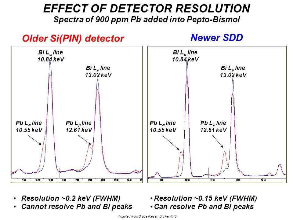 Resolution ~0.2 keV (FWHM) Cannot resolve Pb and Bi peaks Bi EFFECT OF DETECTOR RESOLUTION Spectra of 900 ppm Pb added into Pepto-Bismol Bi Newer SDD Resolution ~0.15 keV (FWHM) Can resolve Pb and Bi peaks Adapted from Bruce Kaiser, Bruker AXS Pb L  line 10.55 keV Pb L  line 12.61 keV Bi L  line 10.84 keV Bi L  line 13.02 keV Pb L  line 10.55 keV Pb L  line 12.61 keV Bi L  line 13.02 keV Older Si(PIN) detector Bi L  line 10.84 keV