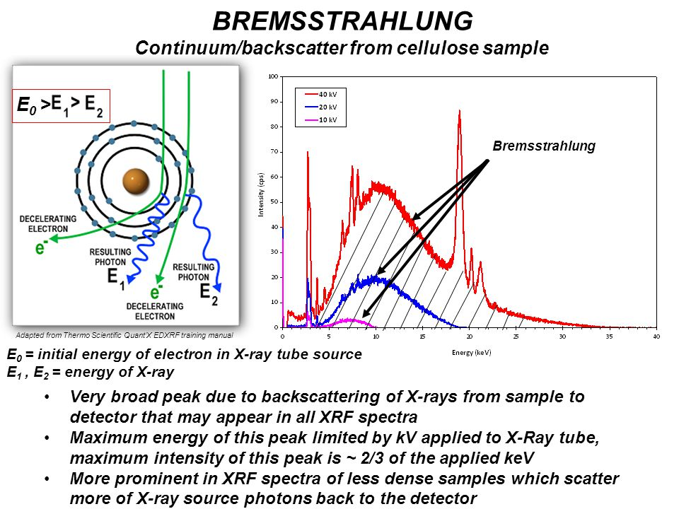 BREMSSTRAHLUNG Continuum/backscatter from cellulose sample Very broad peak due to backscattering of X-rays from sample to detector that may appear in all XRF spectra Maximum energy of this peak limited by kV applied to X-Ray tube, maximum intensity of this peak is ~ 2/3 of the applied keV More prominent in XRF spectra of less dense samples which scatter more of X-ray source photons back to the detector Adapted from Thermo Scientific Quant'X EDXRF training manual E 0 > E 0 = initial energy of electron in X-ray tube source E 1, E 2 = energy of X-ray Bremsstrahlung