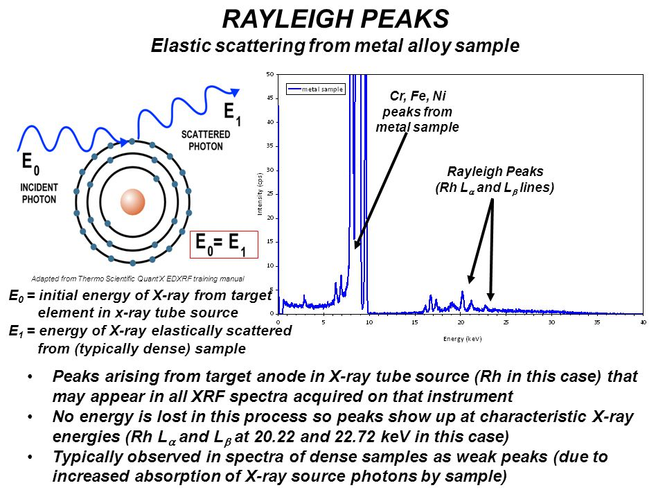 Adapted from Thermo Scientific Quant'X EDXRF training manual RAYLEIGH PEAKS Elastic scattering from metal alloy sample Peaks arising from target anode
