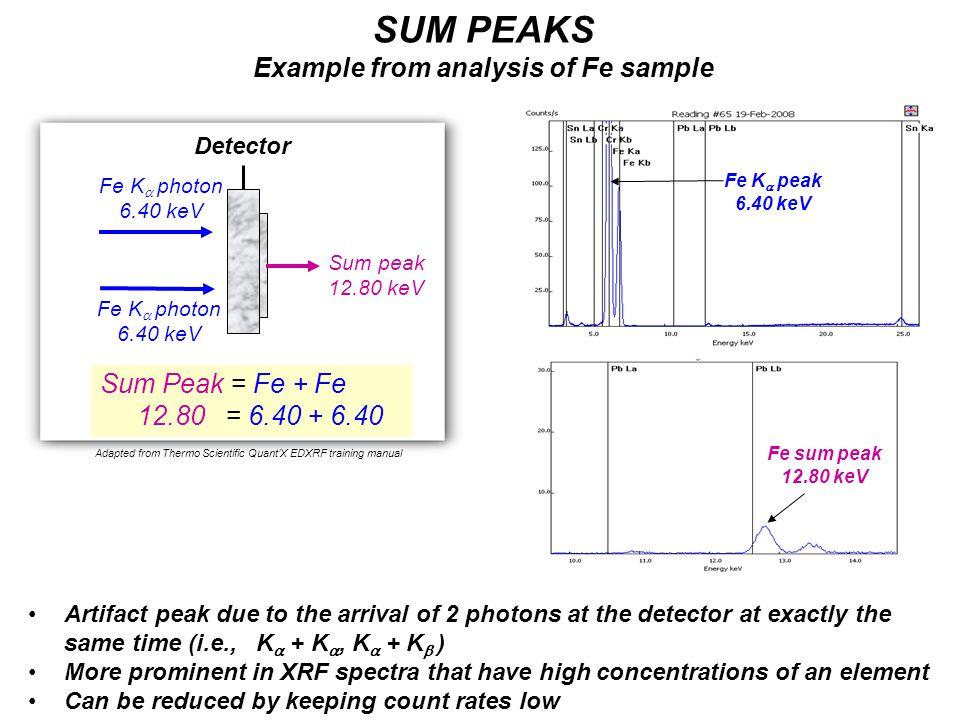 Detector Sum peak 12.80 keV Sum Peak = Fe + Fe 12.80 = 6.40 + 6.40 Fe K  photon 6.40 keV Artifact peak due to the arrival of 2 photons at the detect