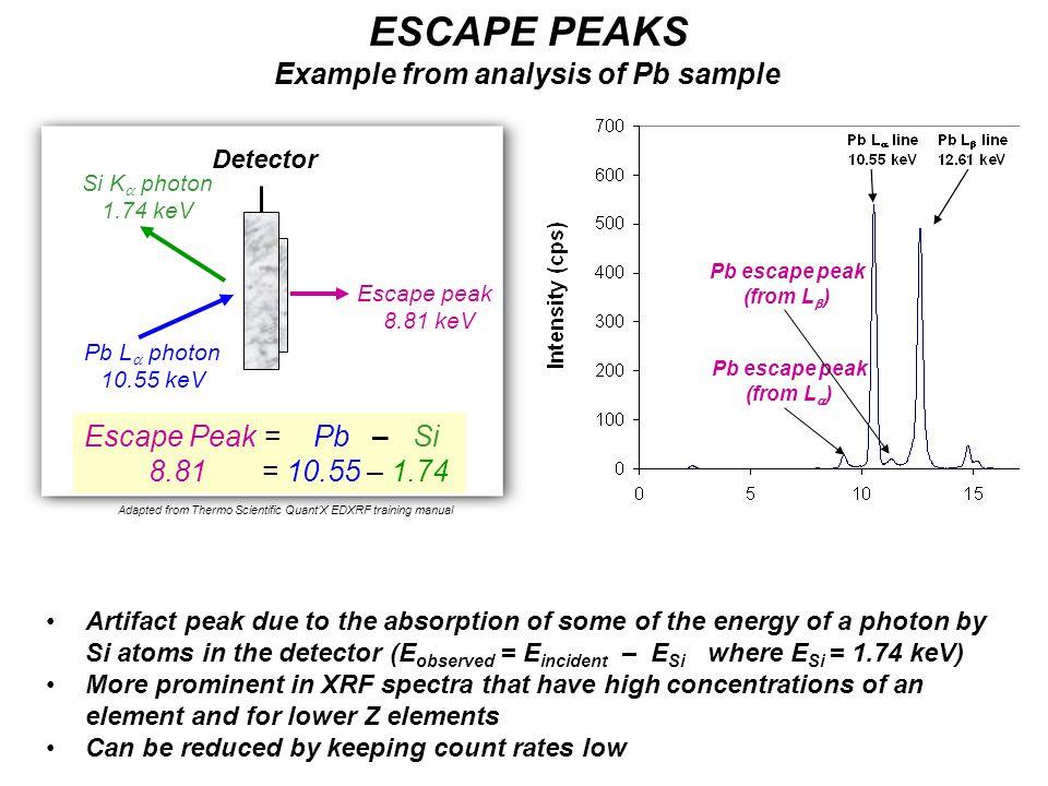 Pb L  photon 10.55 keV Escape peak 8.81 keV Si K  photon 1.74 keV Escape Peak = Pb – Si 8.81 = 10.55 – 1.74 ESCAPE PEAKS Example from analysis of Pb