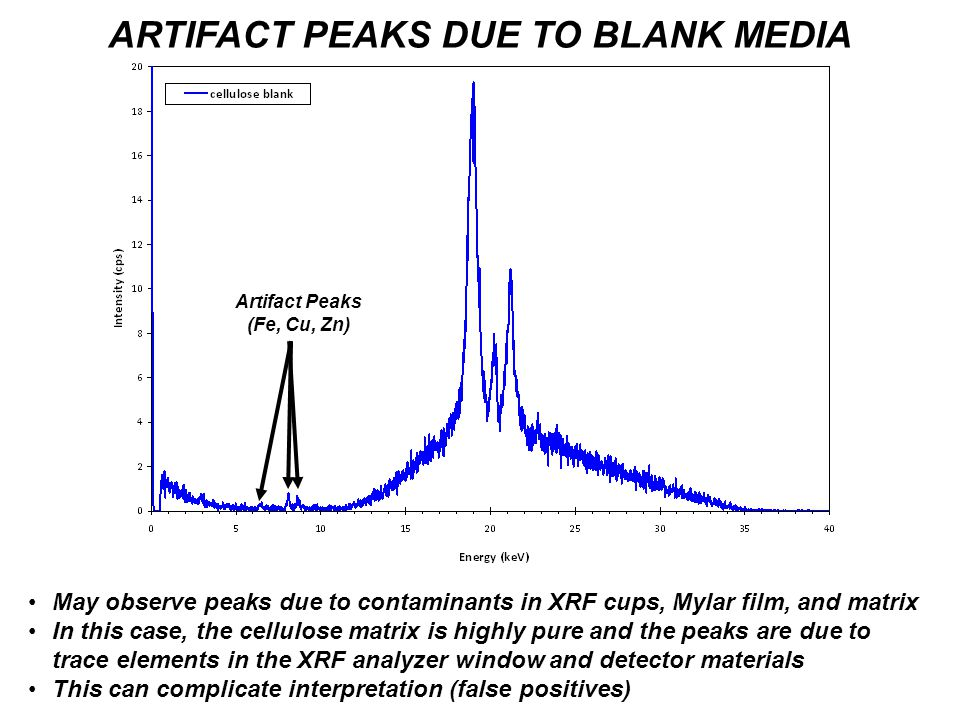 ARTIFACT PEAKS DUE TO BLANK MEDIA May observe peaks due to contaminants in XRF cups, Mylar film, and matrix In this case, the cellulose matrix is highly pure and the peaks are due to trace elements in the XRF analyzer window and detector materials This can complicate interpretation (false positives) Artifact Peaks (Fe, Cu, Zn)