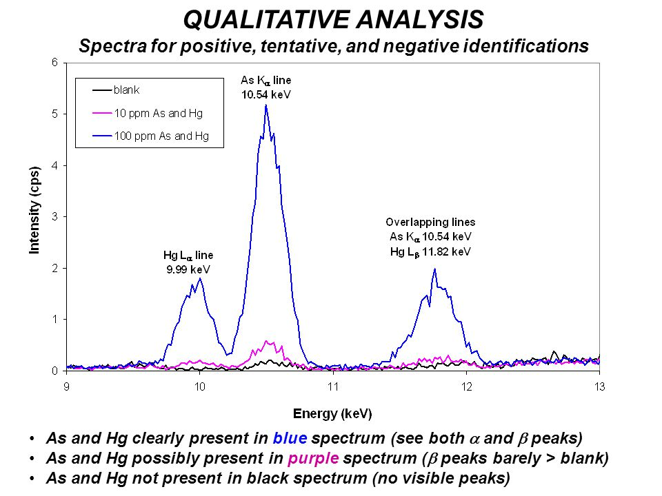 QUALITATIVE ANALYSIS Spectra for positive, tentative, and negative identifications As and Hg clearly present in blue spectrum (see both  and  peaks) As and Hg possibly present in purple spectrum (  peaks barely > blank) As and Hg not present in black spectrum (no visible peaks)