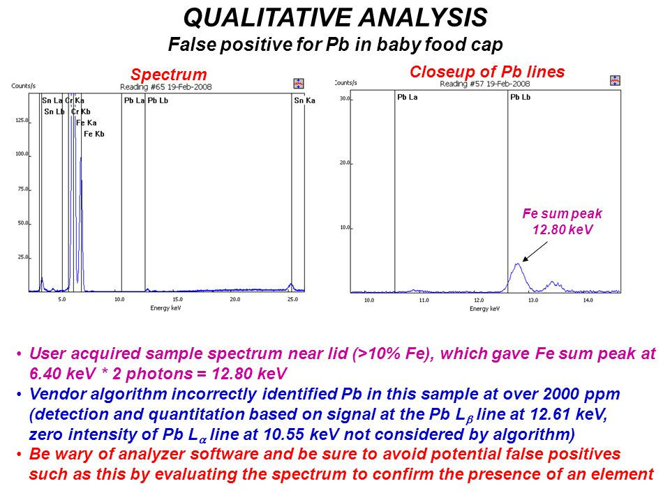 QUALITATIVE ANALYSIS False positive for Pb in baby food cap User acquired sample spectrum near lid (>10% Fe), which gave Fe sum peak at 6.40 keV * 2 p