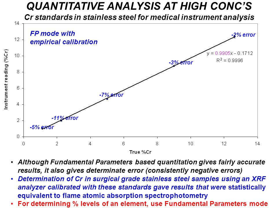 QUANTITATIVE ANALYSIS AT HIGH CONC'S Cr standards in stainless steel for medical instrument analysis Although Fundamental Parameters based quantitatio
