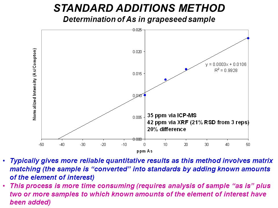 STANDARD ADDITIONS METHOD Determination of As in grapeseed sample Typically gives more reliable quantitative results as this method involves matrix matching (the sample is converted into standards by adding known amounts of the element of interest) This process is more time consuming (requires analysis of sample as is plus two or more samples to which known amounts of the element of interest have been added)