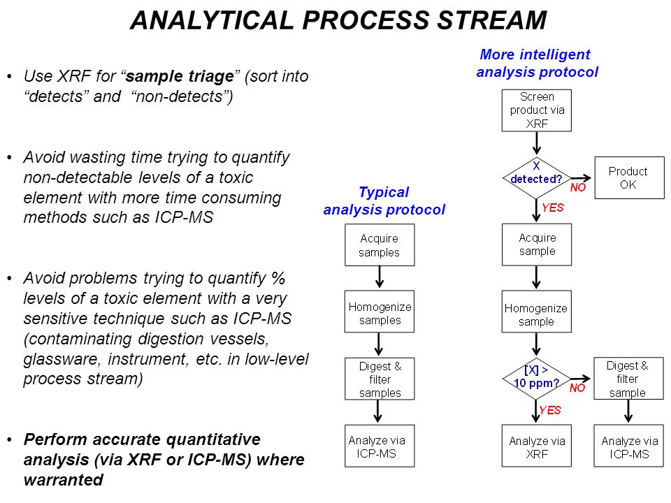 """ANALYTICAL PROCESS STREAM Use XRF for """"sample triage"""" (sort into """"detects"""" and """"non-detects"""") Avoid wasting time trying to quantify non-detectable lev"""