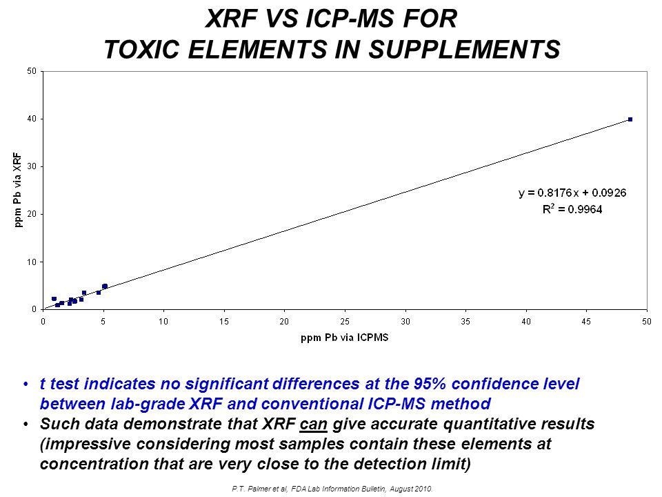 t test indicates no significant differences at the 95% confidence level between lab-grade XRF and conventional ICP-MS method Such data demonstrate tha