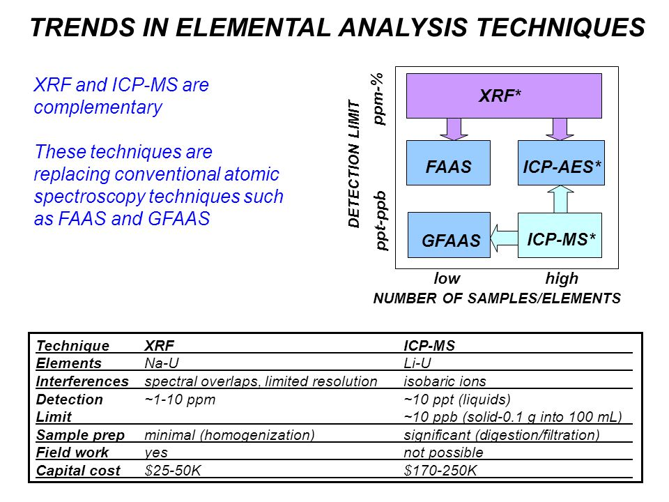 TRENDS IN ELEMENTAL ANALYSIS TECHNIQUES DETECTION LIMIT NUMBER OF SAMPLES/ELEMENTS ppt-ppb ppm-% highlow GFAAS FAAS ICP-AES* ICP-MS* XRF* TechniqueXRFICP-MS ElementsNa-ULi-U Interferencesspectral overlaps, limited resolutionisobaric ions Detection~1-10 ppm~10 ppt (liquids) Limit~10 ppb (solid-0.1 g into 100 mL) Sample prepminimal (homogenization) significant (digestion/filtration) Field workyes not possible Capital cost$25-50K$170-250K XRF and ICP-MS are complementary These techniques are replacing conventional atomic spectroscopy techniques such as FAAS and GFAAS