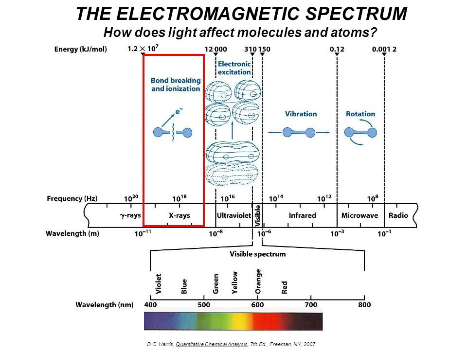 THE ELECTROMAGNETIC SPECTRUM How does light affect molecules and atoms.