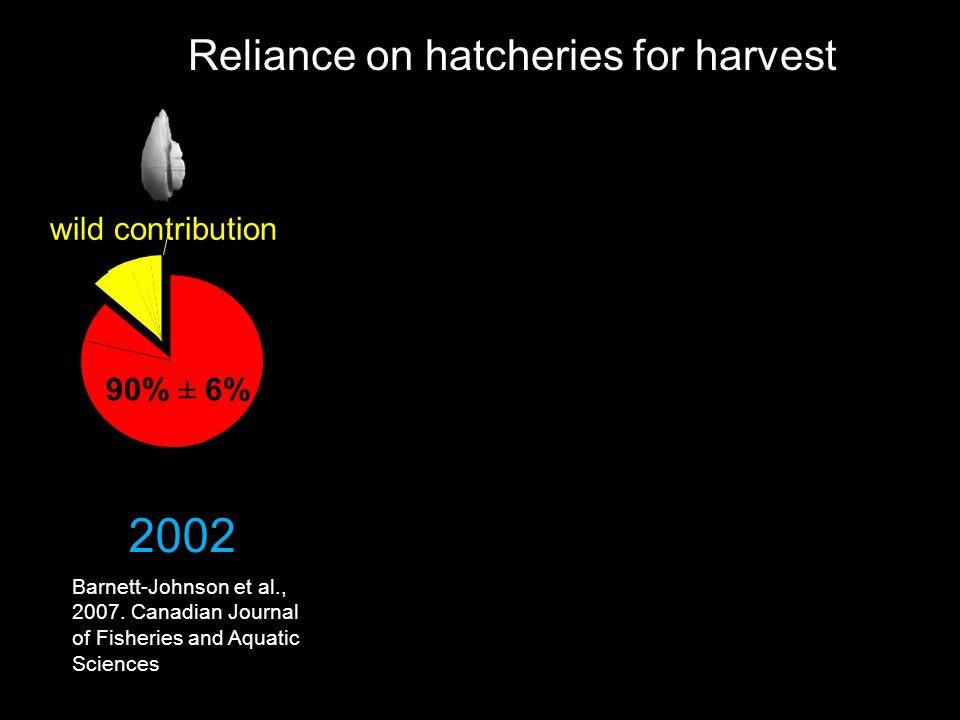 Reliance on hatcheries for harvest 90% ± 6% wild contribution 2002 Barnett-Johnson et al., 2007.