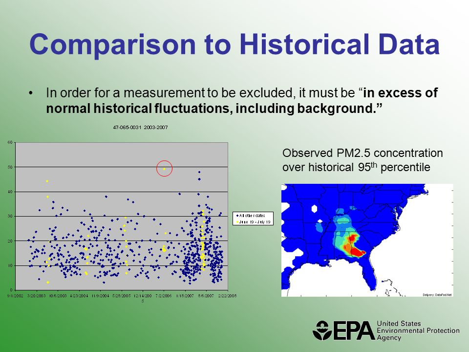 Comparison to Historical Data In order for a measurement to be excluded, it must be in excess of normal historical fluctuations, including background. Observed PM2.5 concentration over historical 95 th percentile
