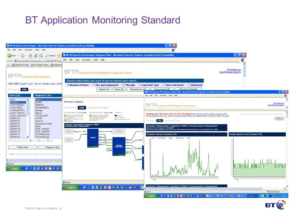 © British Telecommunications plc BT Application Monitoring Standard