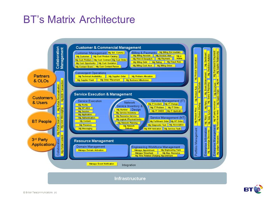 © British Telecommunications plc BT's Matrix Architecture