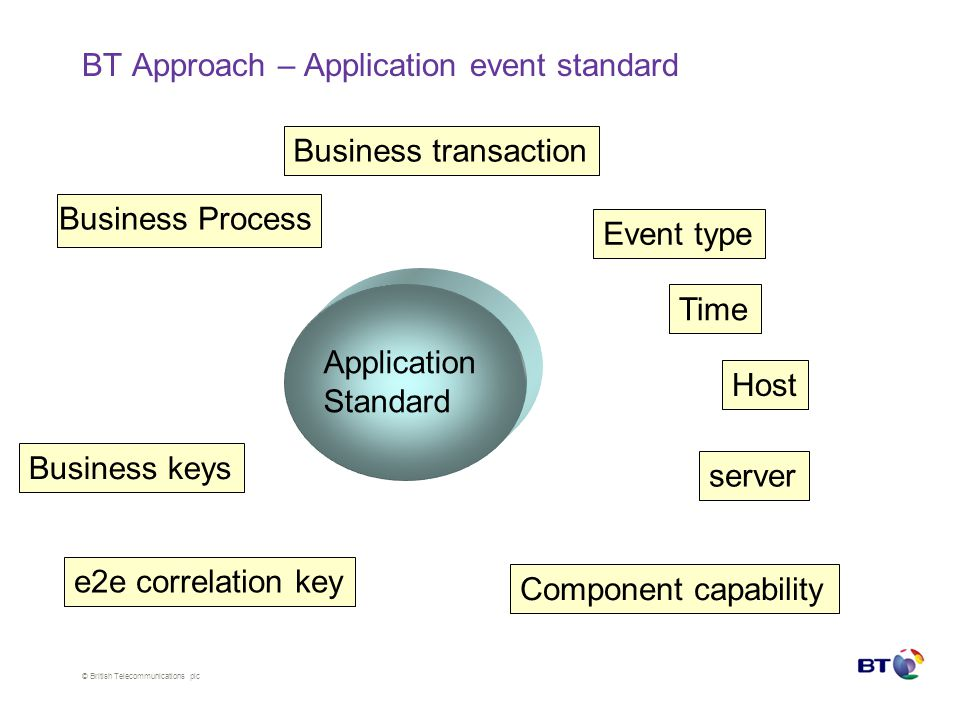 © British Telecommunications plc BT Approach – Application event standard Application Standard Business Process Business transaction Time Host server Component capability e2e correlation key Event type Business keys