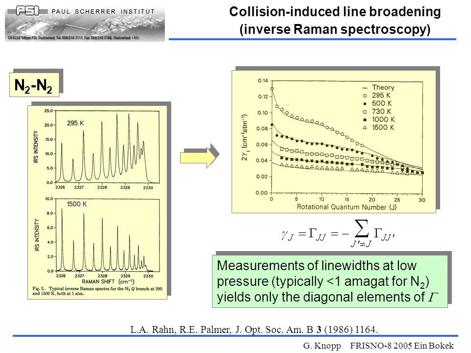G. Knopp FRISNO-8 2005 Ein Bokek Collision-induced line broadening (inverse Raman spectroscopy) L.A. Rahn, R.E. Palmer, J. Opt. Soc. Am. B 3 (1986) 11