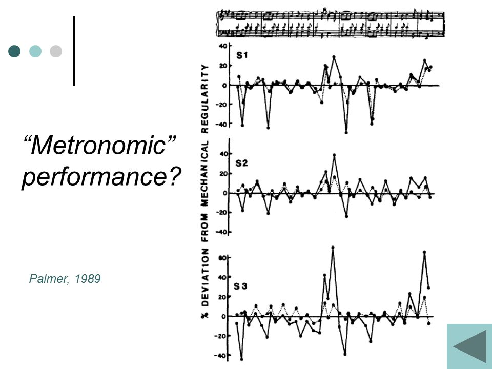 Metronomic performance Palmer, 1989