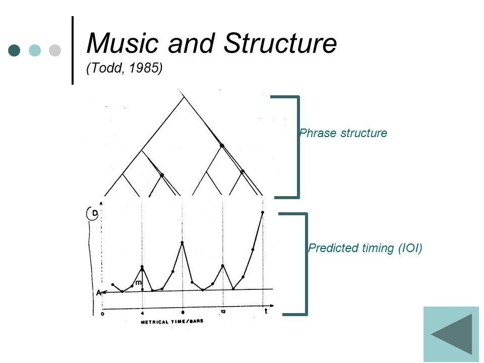 Music and Structure (Todd, 1985) Phrase structure Predicted timing (IOI)