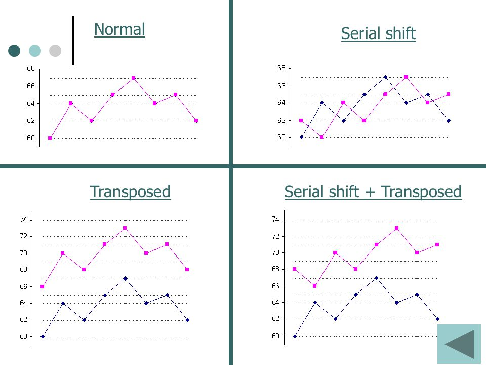 Normal Serial shift TransposedSerial shift + Transposed