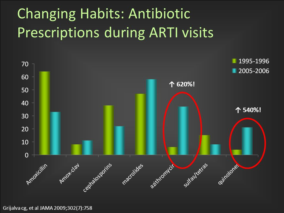 Changing Habits: Antibiotic Prescriptions during ARTI visits Grijalva cg, et al JAMA 2009;302(7):758 ↑ 620%.