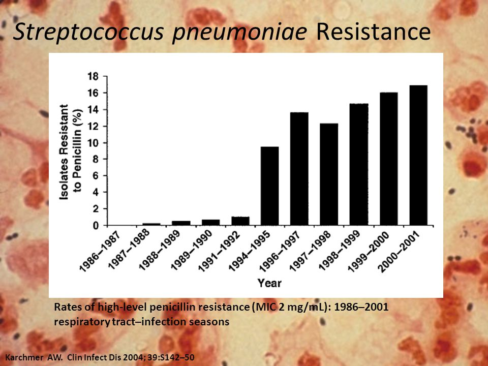 Streptococcus pneumoniae Resistance Rates of high-level penicillin resistance (MIC 2 mg/mL): 1986–2001 respiratory tract–infection seasons Karchmer AW