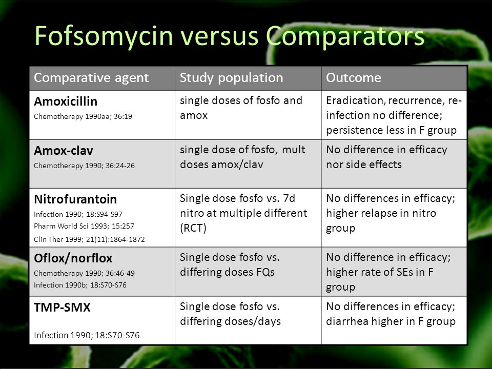Fofsomycin versus Comparators Comparative agentStudy populationOutcome Amoxicillin Chemotherapy 1990aa; 36:19 single doses of fosfo and amox Eradication, recurrence, re- infection no difference; persistence less in F group Amox-clav Chemotherapy 1990; 36:24-26 single dose of fosfo, mult doses amox/clav No difference in efficacy nor side effects Nitrofurantoin Infection 1990; 18:S94-S97 Pharm World Sci 1993; 15:257 Clin Ther 1999; 21(11):1864-1872 Single dose fosfo vs.